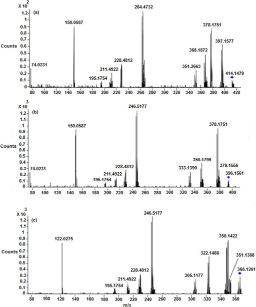 LC/ESI-MS/MS spectra of (a) Protonated M5 (b) Protonated M6 and (c) Protonated M8 at 33 eV.