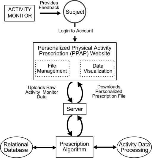 Diagram of the data-flow within the PPAP app.