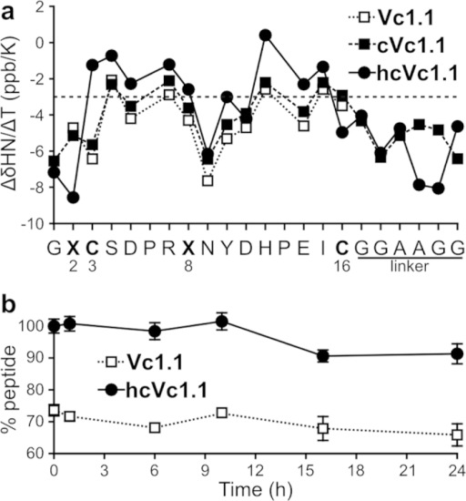 (a) Comparison of the amide temperature coefficients of the backbone amid hydrogens of Vc1.1, cVc1.1 and hcVc1.1 (values are in Table S3). (b) Serum stability of Vc1.1 and hVc1.1 measured as percentage of peptide remaining in serum. The drop of Vc1.1 remaining at t = 0 is due to disulfide shuffling to an alternative disulfide isomer9.