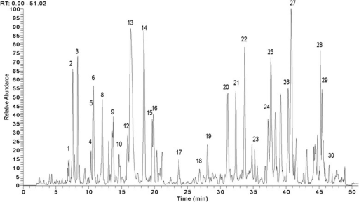 Ultra-performance liquid chromatography-mass spectrometry pattern of Bupi Yishen formula