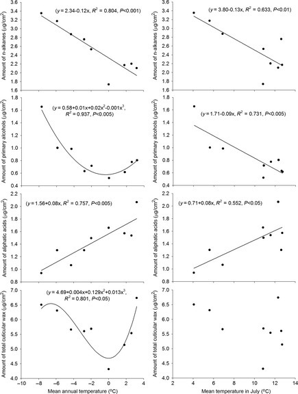 Relationship between temperature and the amounts of n‐alkanes, aliphatic acids, primary alcohols, and total cuticular wax across plants in alpine meadows along latitude gradients.
