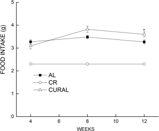 Estimated food intake over a span of 12 weeks of dietary treatment.Data are means ±SEM, n = 18–19. Food intake was measured at 4, 8 and 12 weeks of dietary treatment. Symbols indicate differences, P < 0.05: (a) different from AL (*).