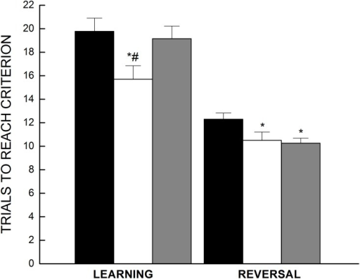 Active avoidance performance.Effect of dietary treatment on learning and reversal of an active avoidance response to one of two locations in a T-maze. During the first session mice learned the avoidance response, and reversals of the correct location occurred during two subsequent sessions which were combined (AVG) to assess cognitive flexibility. All data are expressed as the mean number of trials (± SE) needed to meet the correct avoidance criterion, n = 18–19. Symbols indicate differences, P < 0.03: (a) different from AL (*), (b) different from CURAL (#).