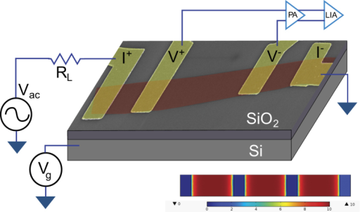 Schematic of the SLG graphene device based on false colour SEM image of the device g28m6.The SLG was deposited on a 300 nm SiO2 substrate. Here RL is the ballast series resistance, Vg is the back gate voltage, and Vac is the source-drain bias, PR is the low-noise room temperature preamplifier (SR552) and LIA is the dual channel lock-in amplifier (SR830). The lower part of the image shows the distribution of the potential profile in the conducting channel due to Vg (see text for details).