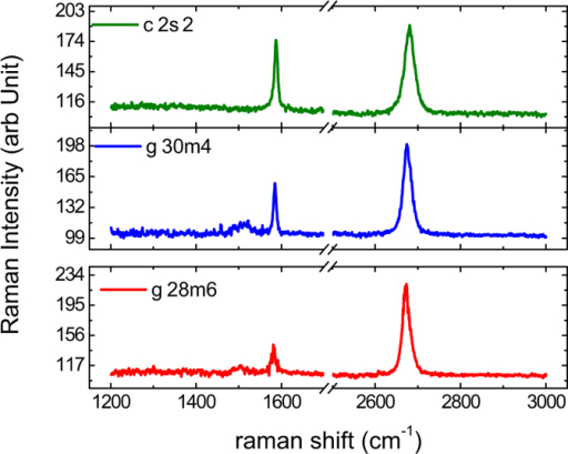 Raman spectrum of the SLG devices after the lithography processes.From the ratio of the intensities of the 2D-peak and the G-peak we can conclude that the device g28m6 is the cleanest while c2s2 is the most disordered.