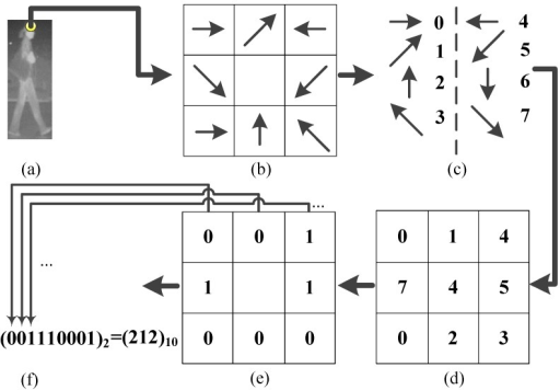 Schematic Diagram Of Gradient Direction Of Lbp Coding O Open I
