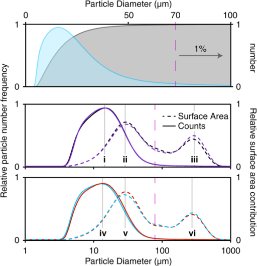 Upper panel: The particle size distribution as a function of number (cumulative) of physical particles (shown in blue) and the integral of this data (shown in grey), yields 99% of the particles with a diameter of 70 μm or less.The fine particular cutoff is depicted as a purple dashed line. Middle and lower panel: The grind profiles of the four coffees examined here. The cumulative number and surface area contribution are shown in solid and dashed lines, respectively. The Tanzanian, Ethoipian, El Salvadorian and Guatemalan profiles are shown in black, purple, red and blue, respectively. Data modes i-vi are included for visual aid: i - 14.3, ii - 27.4, iii - 282.1, iv - 13.0, v - 27.4 and vi - 256.9 μm.