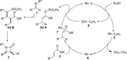 Plausible mechanism for the Rh-catalyzed reductive Mannich-type reaction.