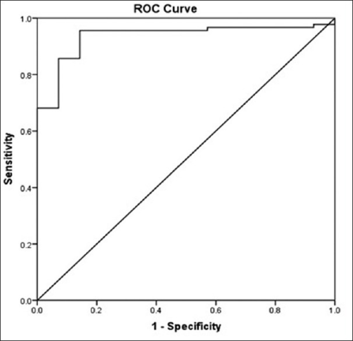 Receiver-operating-characteristic curve for adiponectin to peripheral artery disease