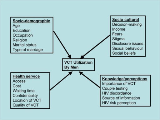 Conceptual framework of VCT utilization by men and possible predictor variables among 780 men in Kasese district, Uganda, 2005.