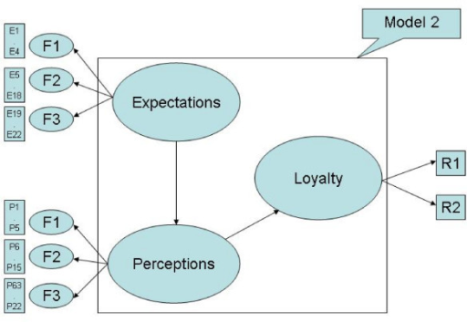 SEM on patients' satisfaction model 2. Indicated the final model which shows the perceptions are positively correlated with expectations. Also, loyalty is positively correlated with perceptions.