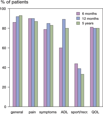 Percentage of patients who reported satisfaction (extremely satisfied, very satisfied) at the follow-ups 6 months, 12 months, and 5 years after TKR. The first (left-hand) block shows general satisfaction and the others show specific satisfaction in relation to the 5 KOOS subscales.