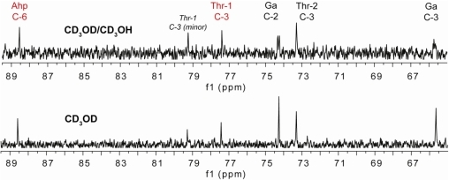 Expanded regions of the 13C NMR spectra (125 MHz) of 1 in CD3OD (bottom panel) and 1:1 CD3OD/CD3OH (top) showing peak splitting for carbons attached to the free hydroxyl groups.