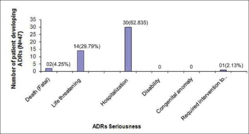 Seriousness of adverse drug reactions.