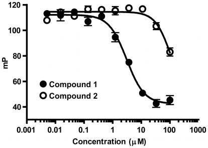 Inhibition of MDMX-p53 peptide binding by compound 1 (IC50 = 3 µM), compound 2 (IC50>100 uM).