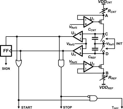The analog-front-end circuit of the CNT ROIC used for measurement of the current across the CNT sensor cell.