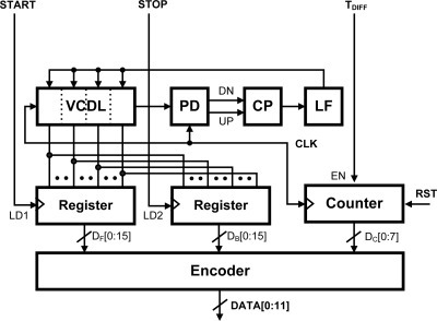 Analog to digital TDC circuit in the CNT ROIC.