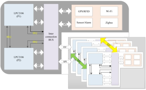 Fault-tolerant component-based architecture of Mobi+ cards.