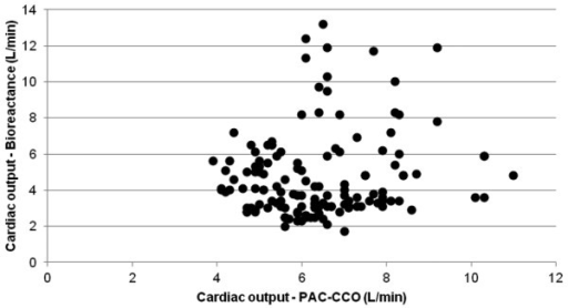 Correlation between pulmonary artery catheter semi-continuous cardiac output by thermodilution and bioreactance cardiac output. A total of 141 measurements in 11 patients, r = 0.1455. PAC-CCO, pulmonary artery catheter semi-continuous cardiac output by thermodilution.