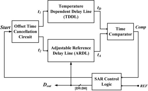 Block Diagram Of Former Smart Temperature Sensor With C Open I