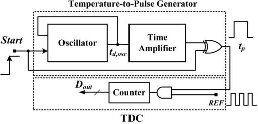 Block Diagram Of A Smart Temperature Sensor With A Refe Open I