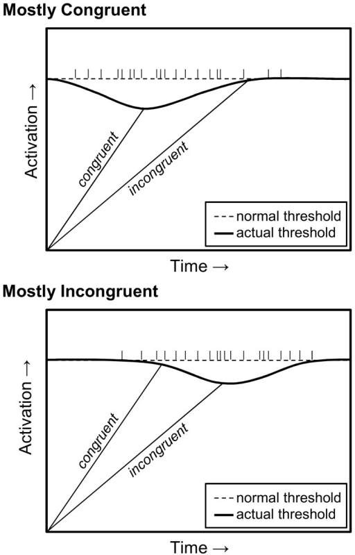 An illustration of temporal learning via anticipatory drops in the response threshold.The threshold drops earlier in the mostly congruent condition (top panel), benefiting congruent trials. The threshold drops later in the mostly incongruent condition (bottom panel), benefiting incongruent trials. Vertical tick marks on the normal threshold represent retrieved response times.