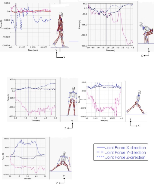Joint reaction forces of five tested fitness movements. The three vertical lines on the curves represent three critical times, early, mid and late stages of a) walking, b) squat, c) one-leg standing, d) forward lunge, and e) lateral lunge.