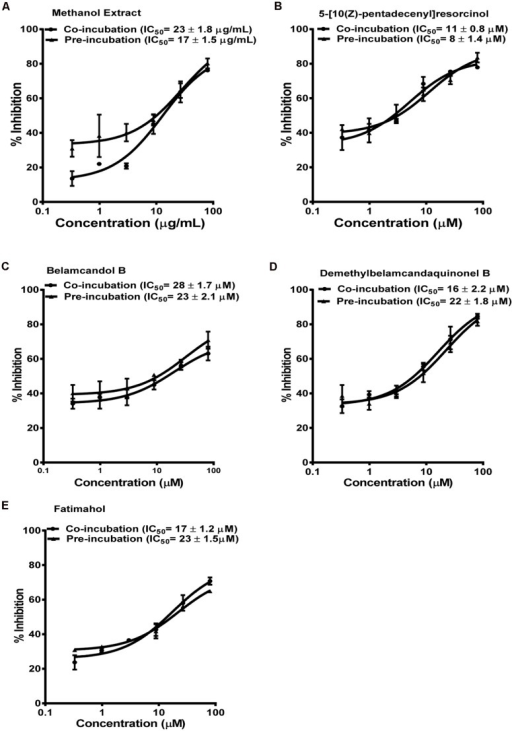 Dose response profiles of reversible and TDI of CYP2C9 enzyme by Labisia pumila root extract (A) and its alkyl phenolic constituents (B–E). The data are represented as mean ± SD of 3 independent experiments (n = 2 in each experiment).