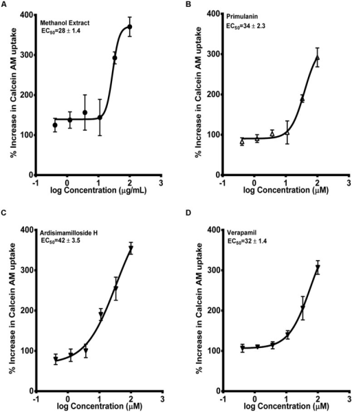 "Dose-response curves of P-gp inhibition by methanol extract of Labisia pumila roots (A), its two saponin constituents (B–C) and positive control verapamil (D), determined by calculating the percent uptake of calcein AM into hMDR1-MDCKII cells. Equations used in evaluating EC50 and % increase in uptake of calcein-AM were described in ""Materials and Methods"" section. The data are represented as mean ± SD of 3 independent experiments (n = 2 in each experiment)."