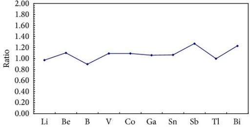 SMTEs concentration ratios in sediments between mainstream and tributaries.