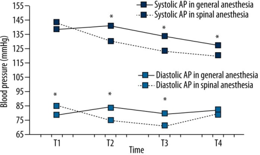 Comparison of systolic and diastolic AP between the groups during the observed period. Systolic AP was significantly higher in the general anesthesia group at times T2, T3 and T4 (p<0.05), while the difference was not statistically significant at time T1 (p=0.303). Diastolic AP in the general anesthesia group was significantly lower at time T1, while at times T2 and T3 diastolic AP is significantly higher compared to the spinal anesthesia group (both p<0.01). The difference in diastolic AP measurements was not statistically significant at time T4 (p=0.246). Changes in values of systolic and diastolic AP are statistically significant in the observed time for both groups (p<0.01). (* p<0.01 or p<0.05).