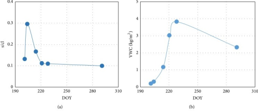The change in s/cl (a) and VWC (b) with the sampling date. s/cl (the ratio of root mean square height and correlation length) denotes surface roughness parameter and VWC denotes vegetation water content.