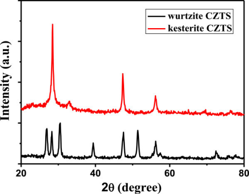X-ray diffraction patterns of the as-obtained CZTS thin films after annealing.