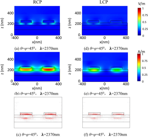 3D-FDTD simulation of (a) total electric field intensity distribution, (b) total magnetic field intensity distribution, and (c) displacement current (JD) distribution for the RCP incident light at θ = φ =  45° where λ = 2370 nm. Simulation of (d) total electric field intensity distribution, (e) total magnetic field intensity distribution, and (f) displacement current (JD) distribution for the LCP incident light at θ = φ =  45° where λ = 2370 nm.