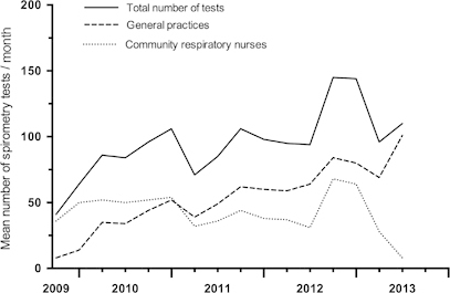 Time-related changes in the number of spirometry tests carried out each month by either general practices or community respiratory nurses. The data are expressed as the mean of 3-month periods.