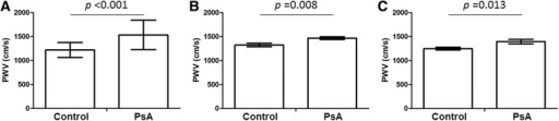 Pulse wave velocity (PWV) in control subjects and patients with psoriatic arthritis (PsA). (A) Unadjusted mean in control subjects (n = 47) and all PsA patients (n = 72). (B) Mean adjusted by age, gender and body weight in control subjects and all PsA patients. (C) Mean adjusted by age, gender and body weight in control subjects and PsA patients without hypertension, diabetes or hyperlipidemia (n = 20).