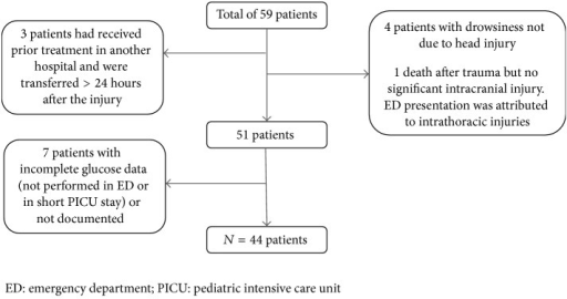 Flow chart of cohort of children with moderate to severe traumatic brain injury.