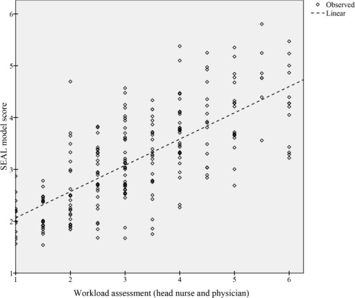 Correlation between the SEAL model score and workload assessments.Variables in bold are included in the final model.