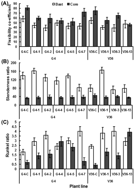 Fiber derivative values flexibility co-efficient (a), slenderness ratio (b) and runkel ratio (c) of bast and core fibbers of transgenic G4 and V36 kenaf plants and their respective UT.
