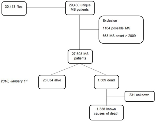 Flowchart of the study population.These patients had the classic characteristics of MS populations: F/M sex ratio 2.47 (19,656/7,947); mean age at MS clinical onset 32.8 ± 10.6 years; and 85.5% relapsing-onset MS (23,438/27,408; 195 missing values). As expected, mean age at onset was significantly higher and F/M sex ratio lower for progressive onset MS than for relapsing-onset MS (41.8 ± 10.8 vs. 31.2 ± 9.7 years, t test, p < 10−4, and 1.40 vs. 2.76, Fisher's exact test, p < 10−4, respectively). MS = Multiple Sclerosis.