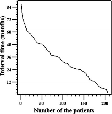 The relationship between the interval and number of patients