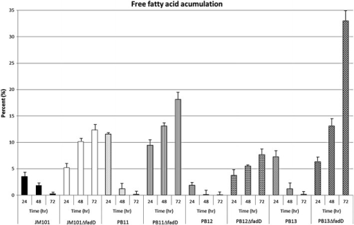 Accumulation of free fatty acids in different E. coli strains. In vivo labeling of E. coli using [14C]acetate and after thin-layer chromatographic separation of lipids was performed. The accumulation of free fatty acids of the different ΔfadDE. coli JM101, PB11, PB12 and PB13 derivative strains at 24, 48 and 72 h of growth were determined. The experiments were made by triplicate. In all strains lacking the fadD gene, a progressive increase of free fatty acid was observed over time due to a lack of consumption. The PB11ΔfadD and PB13ΔfadD strains reached 18 and 33 % of the total lipidic species after 72 h. Interestingly, the PB12ΔfadD reached around 8 % of free fatty acids while the JM101ΔfadD reached about 12 % in 72 h of growth. The control strains are capable to consume completely the generated free fatty acids during the growth