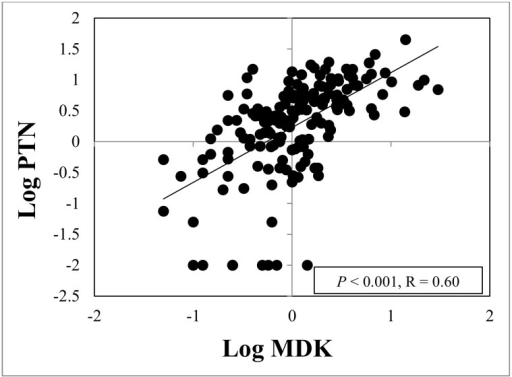Amniotic fluid midkine and pleiotrophin concentrations correlated with each other.Midkine concentrations were positively correlated with pleiotrophin concentrations in amniotic fluid (R = 0.6, P < 0.001), using diagnostic category as a covariate.