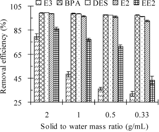 Effect of the solid to water mass ratio on the removal efficiency of estrogens from cow manure by the Fenton oxidation process. Note: Fe(II) to H2O2 molar ratio = 0.10 M/M; H2O2 dosage = 2.56 mmol/g; initial pH values = 3.0; reaction time = 24 h. Error bars are standard deviations.
