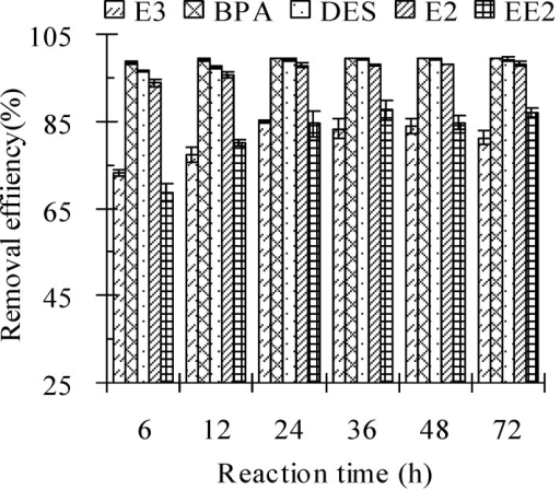 Effect of reaction time on the removal efficiency of estrogens from cow manure by the Fenton oxidation process. Note: the Fe(II) to H2O2 molar ratio was 0.10 M/M; the H2O2 dosage was 2.56 mmol/g; the solid to water mass ratio was 2 g/mL; the initial pH value was 3.0. Error bars represent standard deviations.