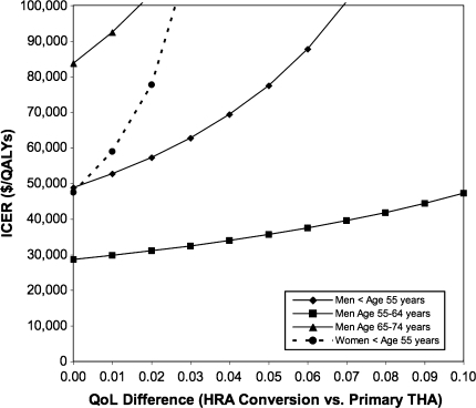 A graph shows a one-way sensitivity analysis to difference in QoL after conversion from HRA to THA compared to primary THA by gender and age strata. The ICER increased rapidly with small differences in the quality of life after conversion of HRA to THA compared to primary THA for men age less than age 55, men age 55 to 64, and women less than age 55. Men, age 55 to 64 had a more favorable (lower) ICER with much smaller change in ICER as the difference in quality of life after conversion from HRA to THA increased.