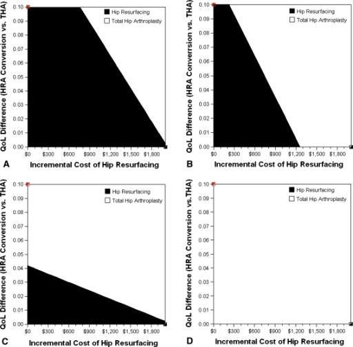 These graphs show two-way sensitivity analyses of incremental cost of HRA compared to primary THA and difference in QoL after conversion from HRA to THA compared to primary THA for (A) men younger than 55 years, (B) men aged 65 to 74 years, (C) women younger than 55 years, and (D) women aged 65 to 74 years. The graph area shows the combination of the incremental cost of HRA and difference between QoL after conversion from HRA to THA and primary THA where MoM HRA (black) or primary THA (white) is optimal based on net monetary benefits analysis with a willingness to pay threshold of $50,000 per QALY. In general, over a wide range of values for the QoL reduction after conversion from HRA to THA and the incremental cost of HRA conversion, MoM HRA was more favorable compared to THA for men than for women (Fig. 5A versus 5C and Fig. 5B versus 5D) and for younger patients (age less than 55) compared to older patients (age 65 or older) (Fig. 5A versus 5B, and Fig. 5C versus 5D).