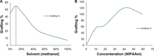 A) Grafting percentage of n-isopropylacrylamide onto polystyrene with two different solvents and B) Effect of n-isopropylacrylamide concentration on grafting in 9:1 (v/v) water/methanol solvent.