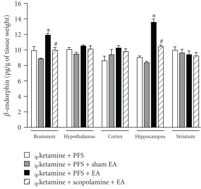The effects of scopolamine on the 10 Hz EA stimuli-induced increase of β-endorphin. The 10 Hz EA stimuli significantly increased the expressions of β-endorphin in the brainstem and hippocampus and administration of scopolamine blocked EA-induced increases of β-endorphin concentration. *Represents a statistically significant difference between the values obtained from ipketamine + PFS + EA and ipketamine + PFS + sham EA. #Depicts a statistically significant difference between the values obtained from ipketamine + scopolamine + EA and ipketamine + PFS + EA.