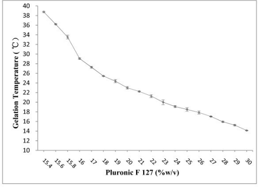 Gelation temperature and thermoreversible behavior of Pluronic F 127 gel.